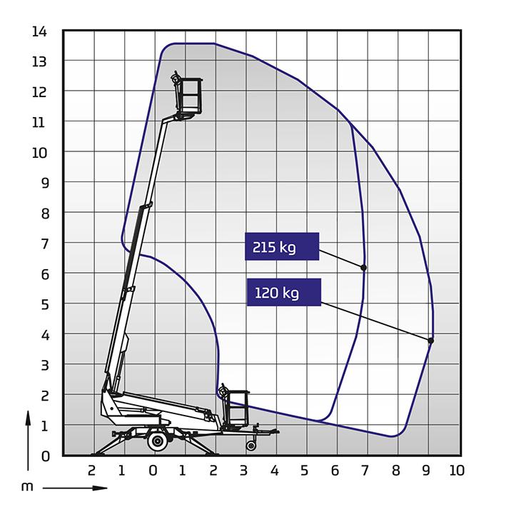 DINO 135T ulottumakaavio