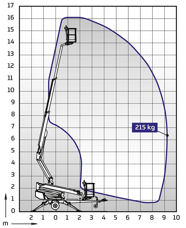 DINO 160XT II ulottumakaavio
